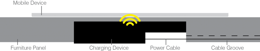 connected surfaces wireless charging
