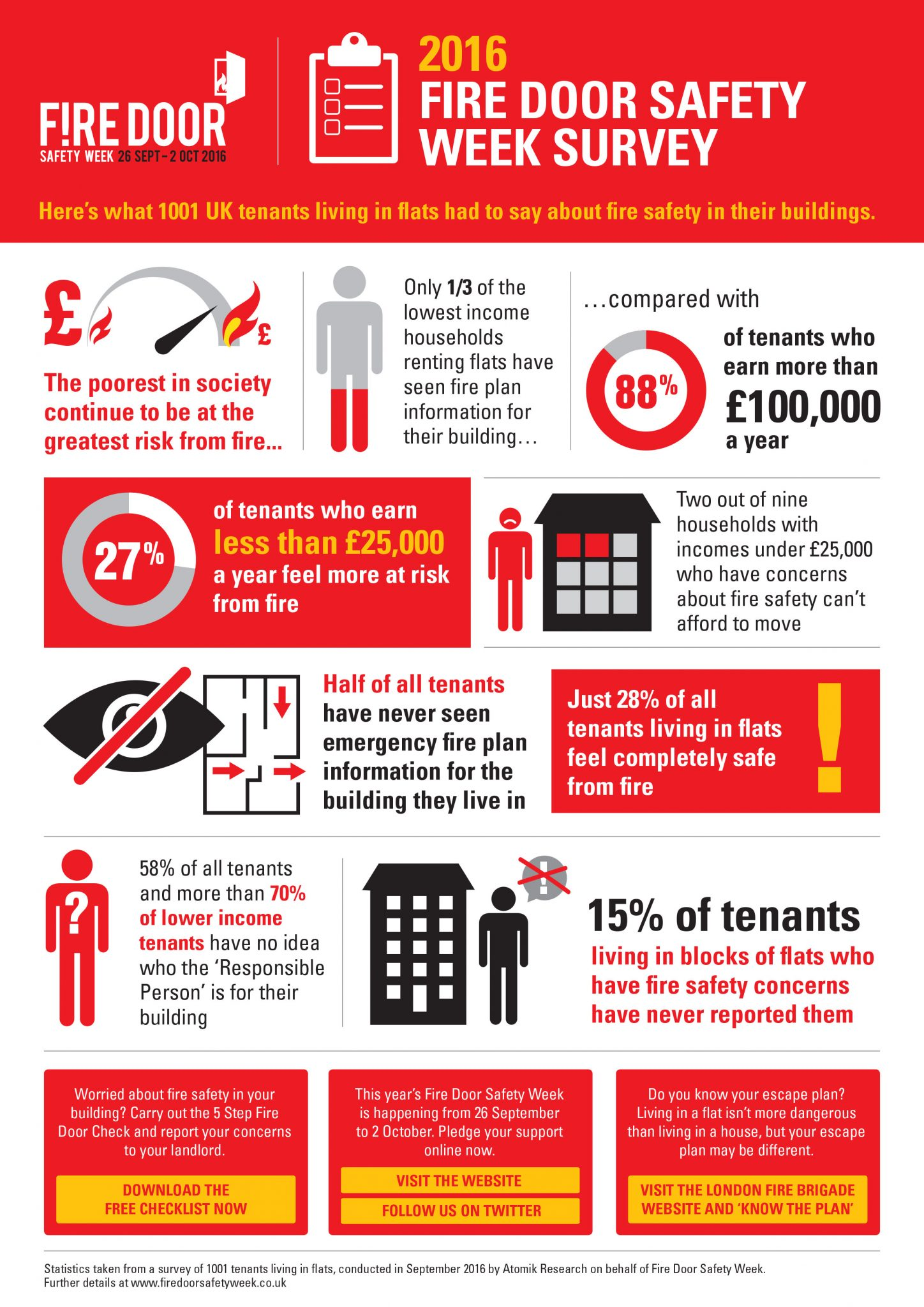 Fire Door Safety Week Starbank Panel Products