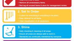 5S Lean Workplace